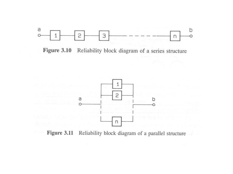 reliability block diagrams a reliability block diagram is a success rh slideplayer com