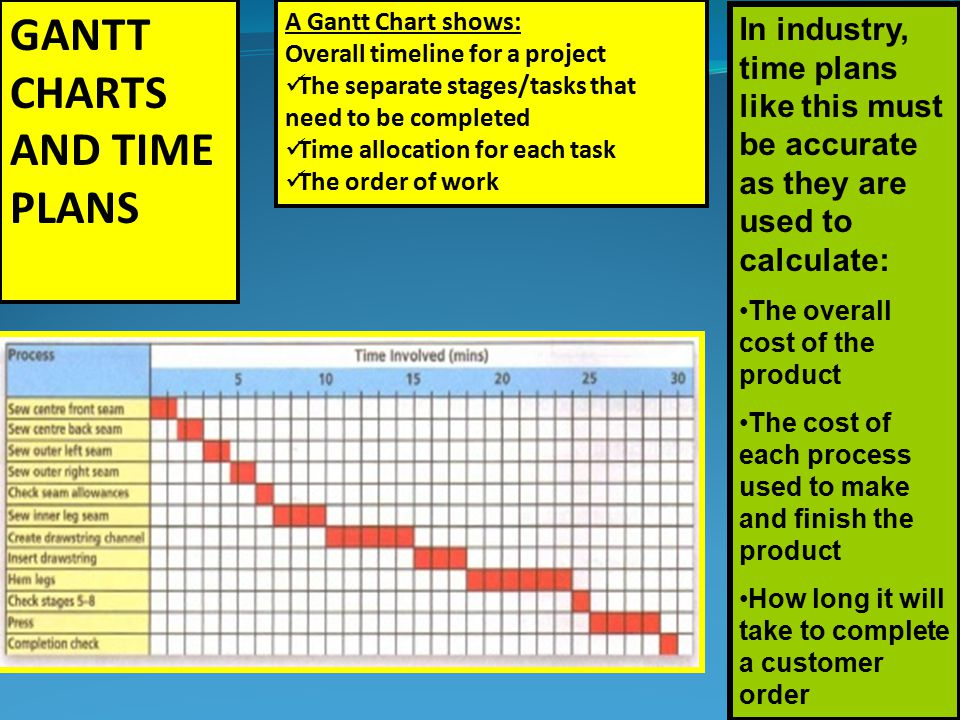 Year 10 Manufacturing Gantt Charts And Time Plans A Gantt Chart Shows Overall Timeline For A Project The Separate Stages Tasks That Need To Be Completed Ppt Download