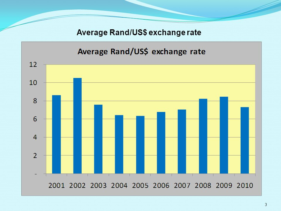 Average Rand/US$ exchange rate 3