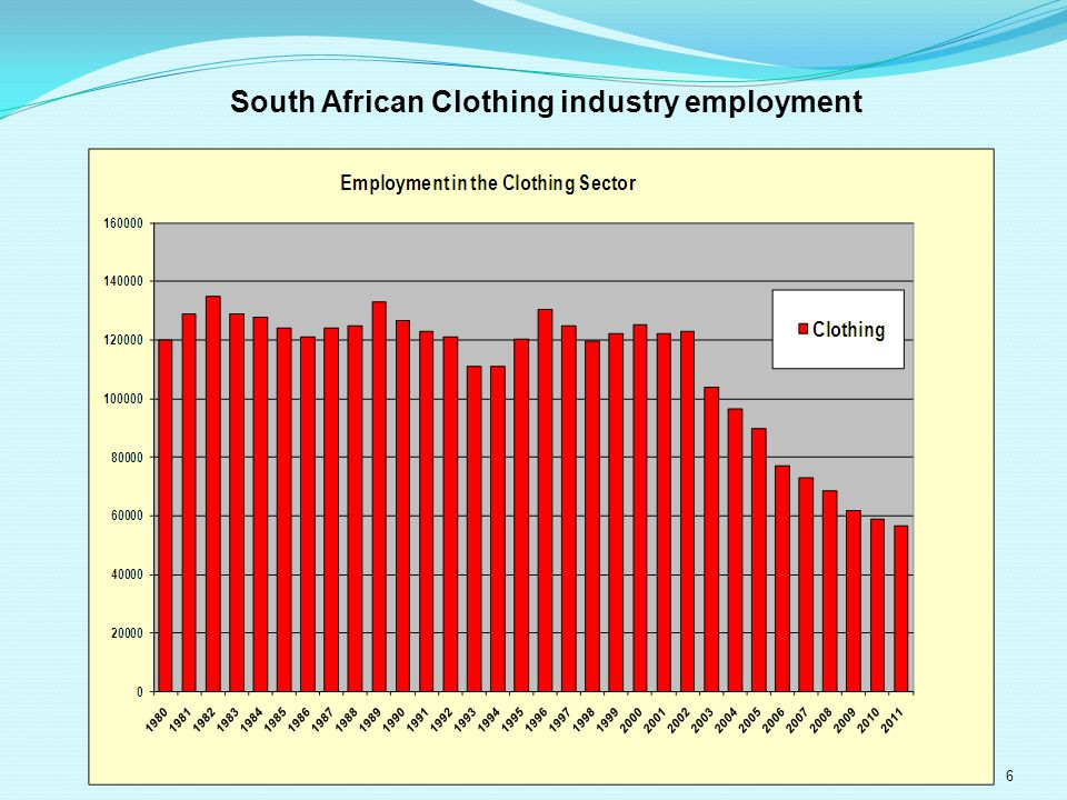 6 South African Clothing industry employment