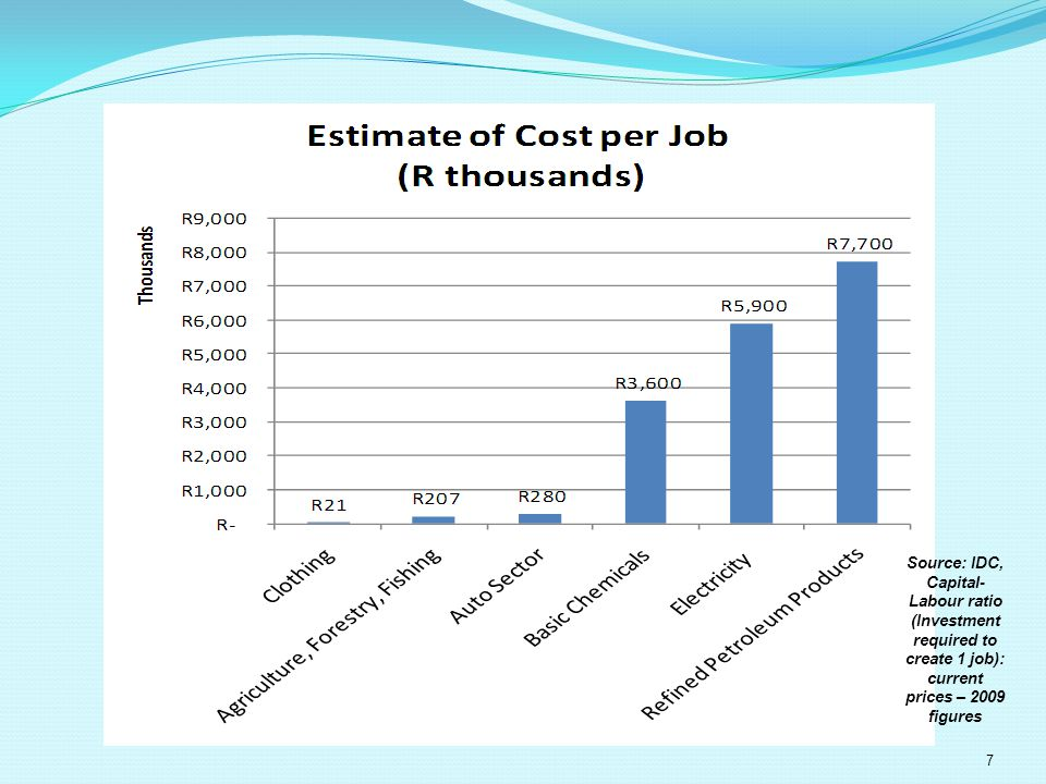 Source: IDC, Capital- Labour ratio (Investment required to create 1 job): current prices – 2009 figures 7