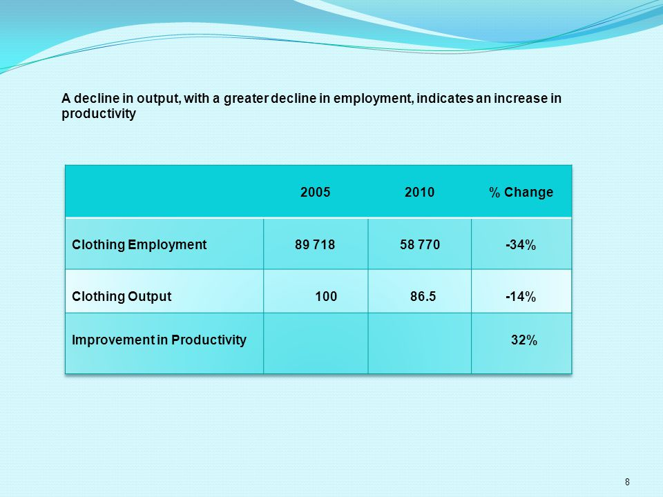 8 A decline in output, with a greater decline in employment, indicates an increase in productivity