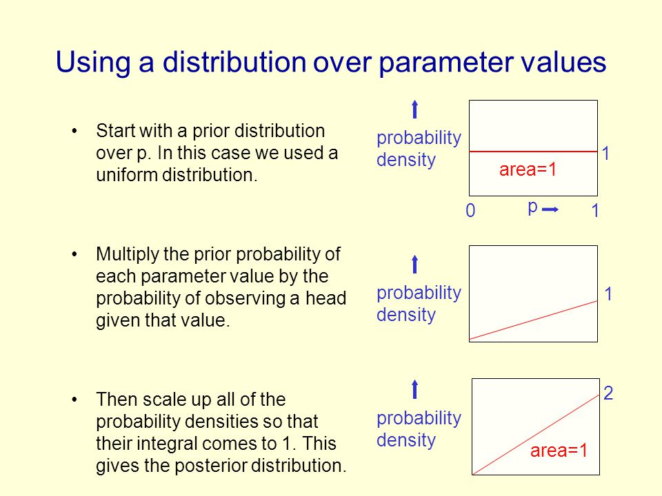 Using a distribution over parameter values Start with a prior distribution over p.