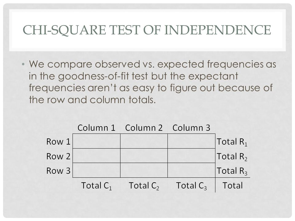 CHI-SQUARE TEST OF INDEPENDENCE We compare observed vs.