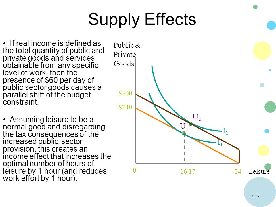 12-18 Supply Effects Leisure Public & Private Goods 24 0 If real income is defined as the total quantity of public and private goods and services obtainable from any specific level of work, then the presence of $60 per day of public sector goods causes a parallel shift of the budget constraint.
