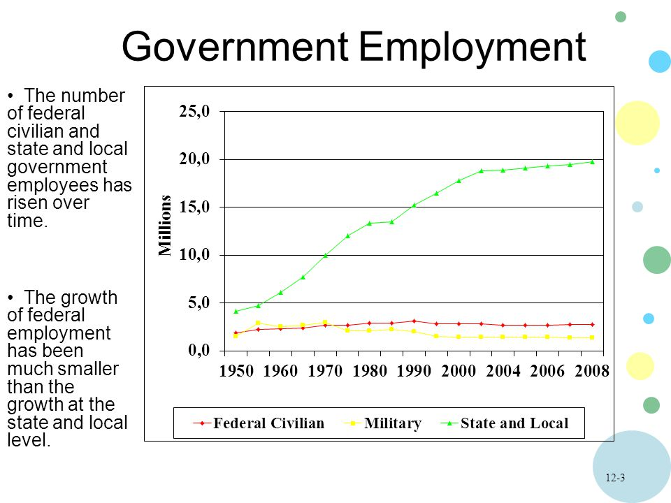 12-3 Government Employment The number of federal civilian and state and local government employees has risen over time.