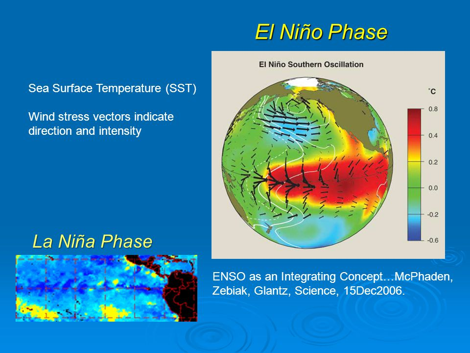 El Niño Phase ENSO as an Integrating Concept…McPhaden, Zebiak, Glantz, Science, 15Dec2006.