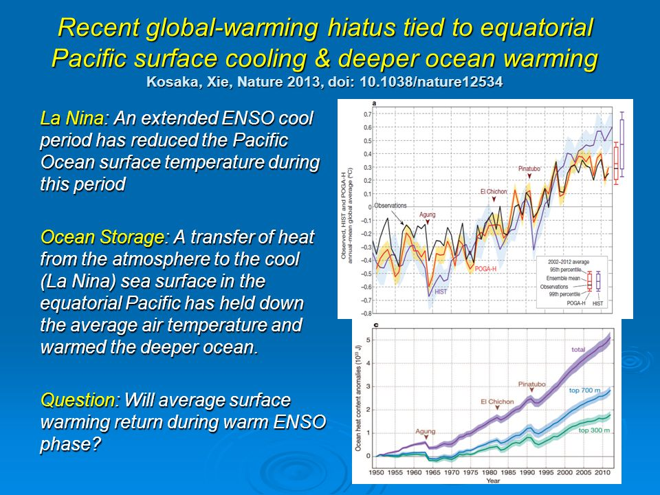 Recent global-warming hiatus tied to equatorial Pacific surface cooling & deeper ocean warming Kosaka, Xie, Nature 2013, doi: /nature12534 La Nina: An extended ENSO cool period has reduced the Pacific Ocean surface temperature during this period Ocean Storage: A transfer of heat from the atmosphere to the cool (La Nina) sea surface in the equatorial Pacific has held down the average air temperature and warmed the deeper ocean.