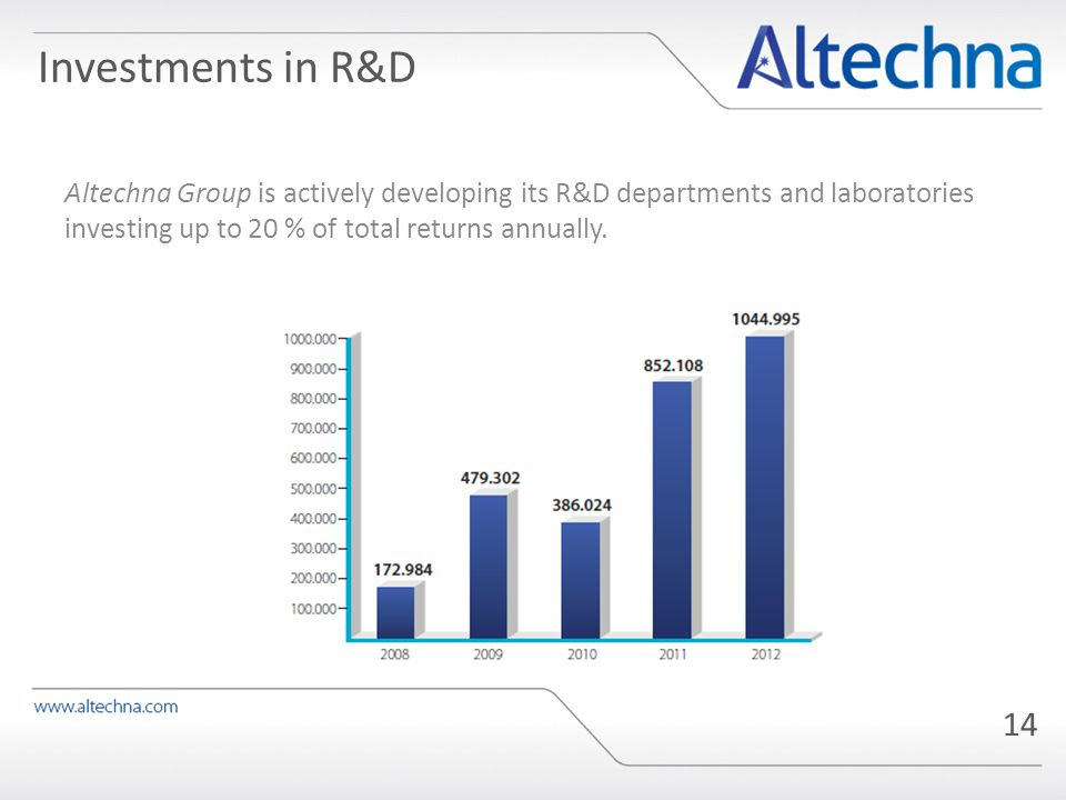 14 Altechna Group is actively developing its R&D departments and laboratories investing up to 20 % of total returns annually.