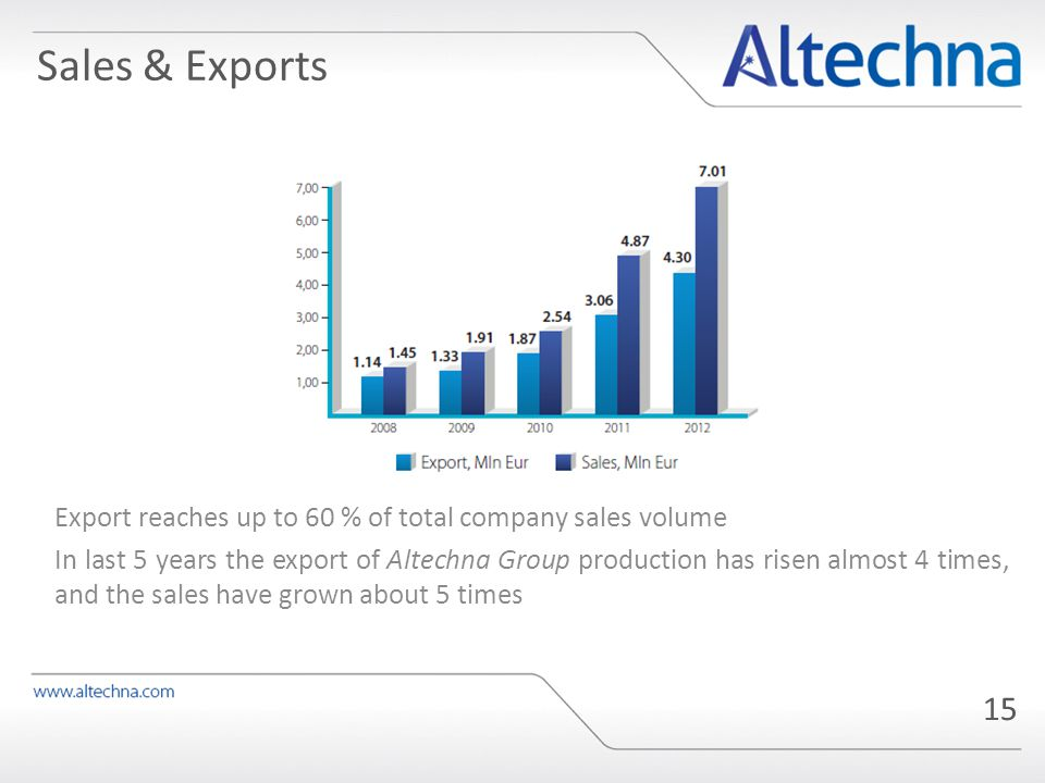 15 Export reaches up to 60 % of total company sales volume In last 5 years the export of Altechna Group production has risen almost 4 times, and the sales have grown about 5 times Sales & Exports