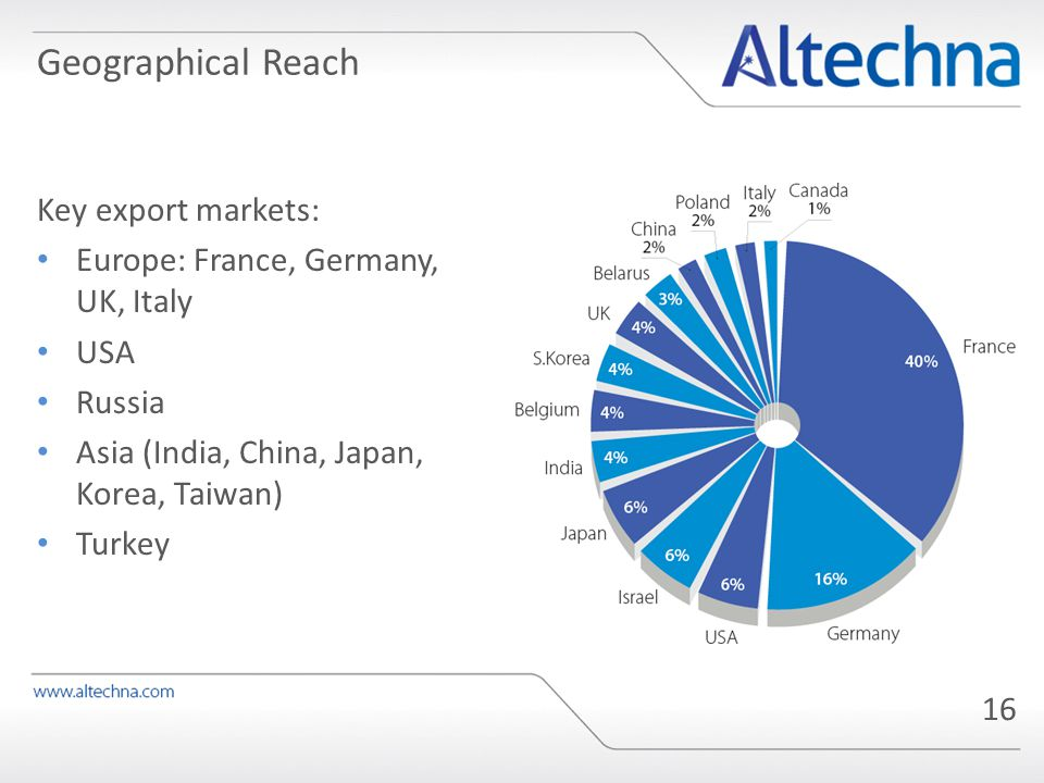 Geographical Reach Key export markets: Europe: France, Germany, UK, Italy USA Russia Asia (India, China, Japan, Korea, Taiwan) Turkey 16