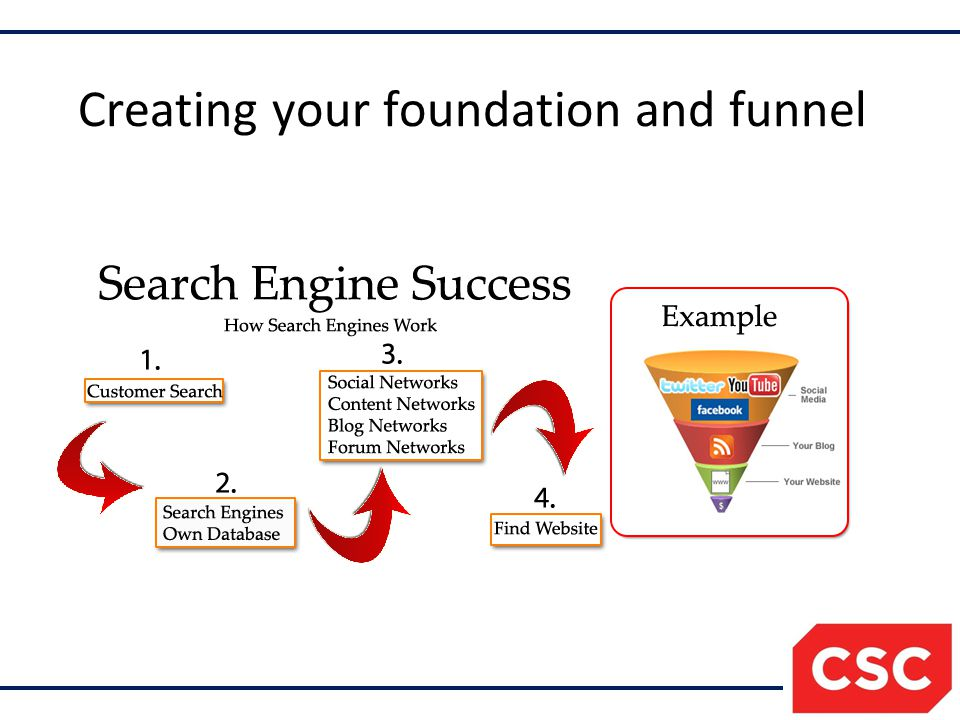 Creating your foundation and funnel
