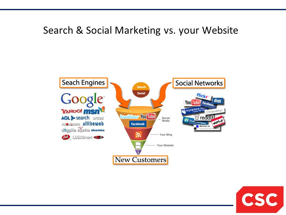 Search & Social Marketing vs. your Website