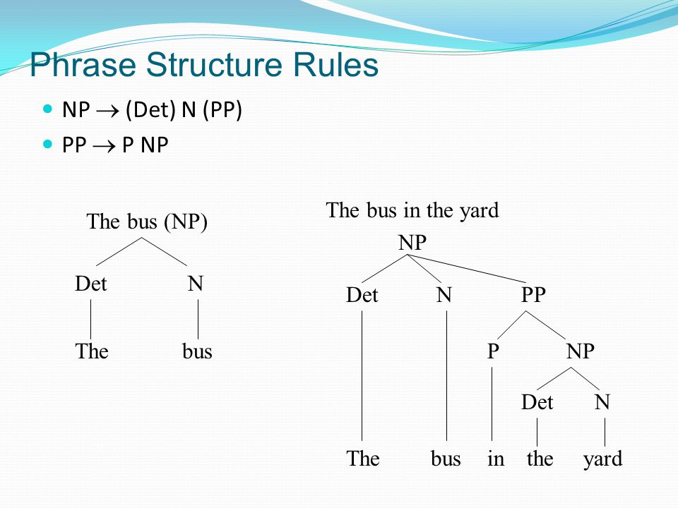Phrase Structure Rules NP  (Det) N (PP) PP  P NP The bus (NP) The NDet bus The bus in the yard NP The NDet bus PP in NPP the DetN yard