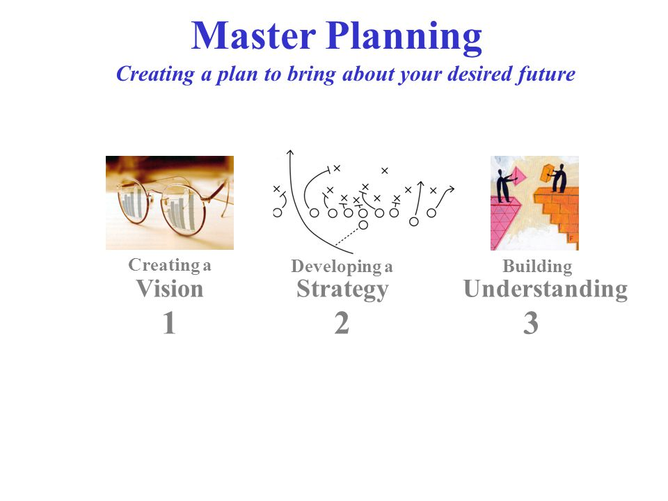 Master Planning Creating a plan to bring about your desired future Vision Creating a Developing a Strategy Building Understanding 123