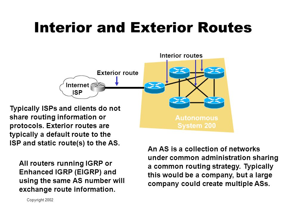 Copyright 2002 Interior and Exterior Routes Internet ISP Exterior route Interior routes An AS is a collection of networks under common administration sharing a common routing strategy.