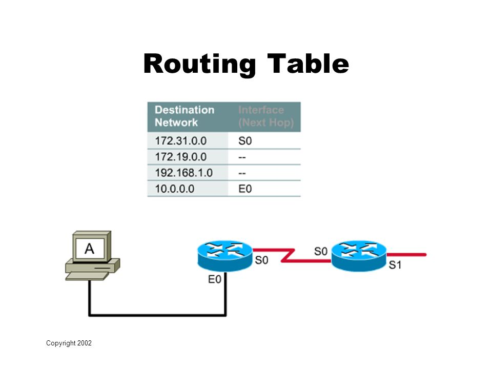 Copyright 2002 Routing Table