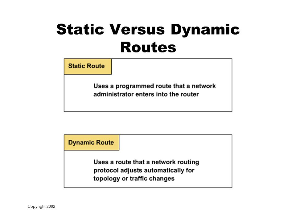 Copyright 2002 Static Versus Dynamic Routes