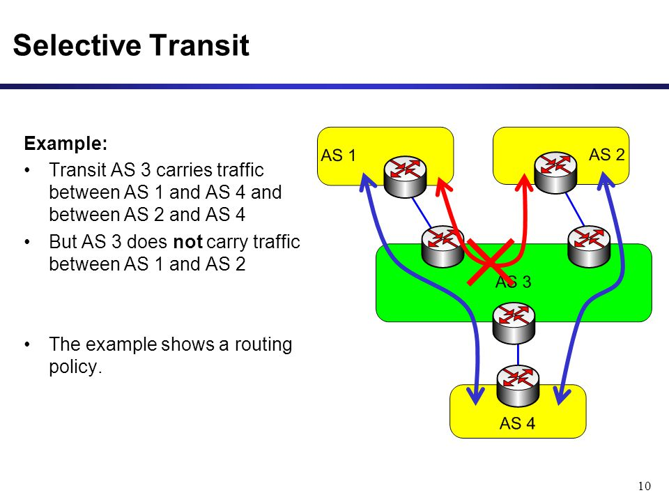 10 Selective Transit Example: Transit AS 3 carries traffic between AS 1 and AS 4 and between AS 2 and AS 4 But AS 3 does not carry traffic between AS 1 and AS 2 The example shows a routing policy.
