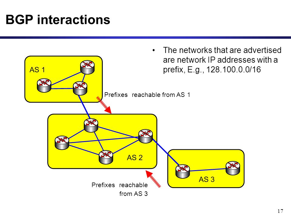 17 BGP interactions The networks that are advertised are network IP addresses with a prefix, E.g., /16 Prefixes reachable from AS 1 Prefixes reachable from AS 3