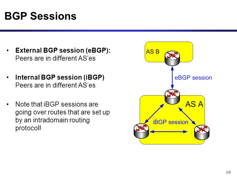 19 BGP Sessions External BGP session (eBGP): Peers are in different AS'es Internal BGP session (iBGP) Peers are in different AS'es Note that iBGP sessions are going over routes that are set up by an intradomain routing protocol!