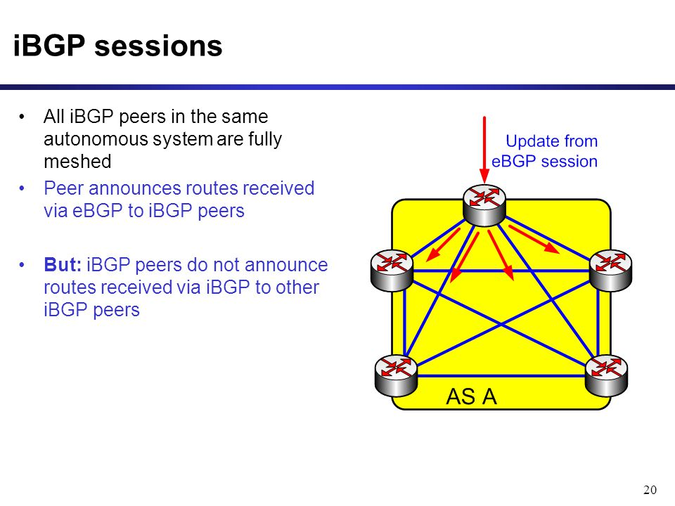 20 iBGP sessions All iBGP peers in the same autonomous system are fully meshed Peer announces routes received via eBGP to iBGP peers But: iBGP peers do not announce routes received via iBGP to other iBGP peers