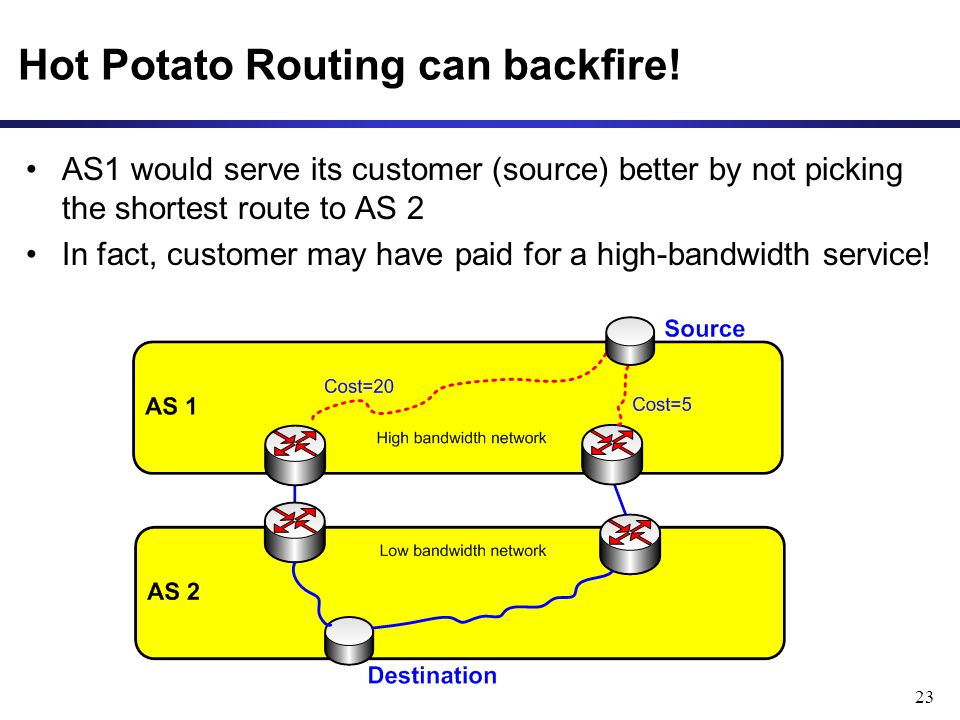 23 Hot Potato Routing can backfire.
