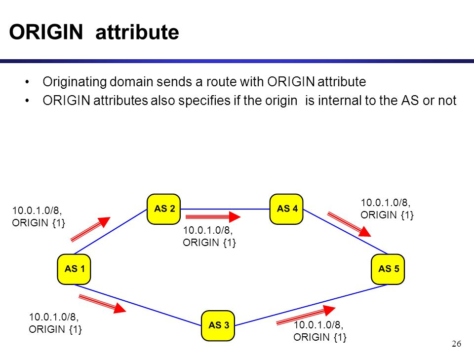 26 ORIGIN attribute Originating domain sends a route with ORIGIN attribute ORIGIN attributes also specifies if the origin is internal to the AS or not /8, ORIGIN {1}