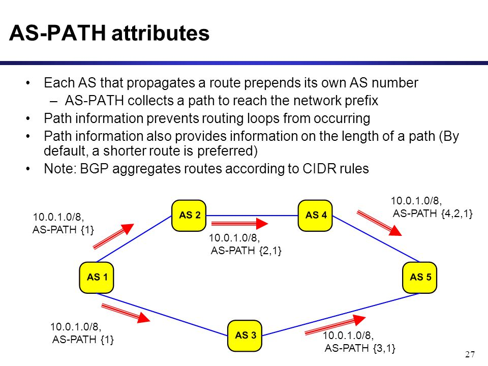27 AS-PATH attributes Each AS that propagates a route prepends its own AS number –AS-PATH collects a path to reach the network prefix Path information prevents routing loops from occurring Path information also provides information on the length of a path (By default, a shorter route is preferred) Note: BGP aggregates routes according to CIDR rules /8, AS-PATH {2,1} /8, AS-PATH {3,1} /8, AS-PATH {4,2,1} /8, AS-PATH {1}