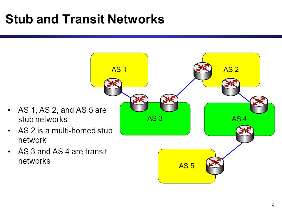 9 Stub and Transit Networks AS 1, AS 2, and AS 5 are stub networks AS 2 is a multi-homed stub network AS 3 and AS 4 are transit networks