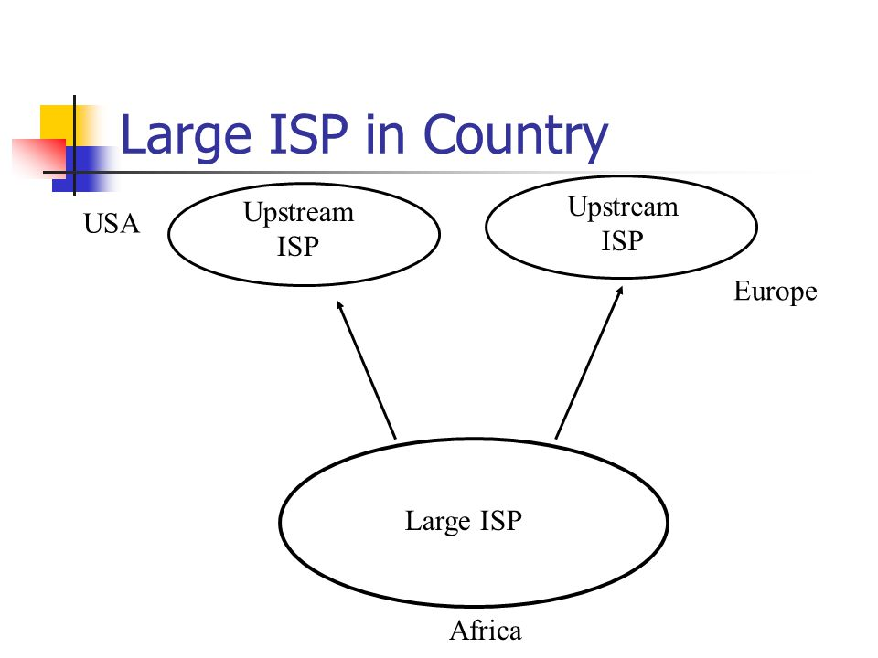 Large ISP in Country Upstream ISP Africa Europe USA Large ISP