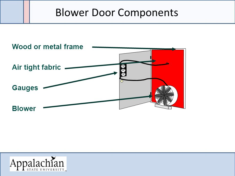 Wood or metal frame Air tight fabric Gauges Blower Blower Door Components