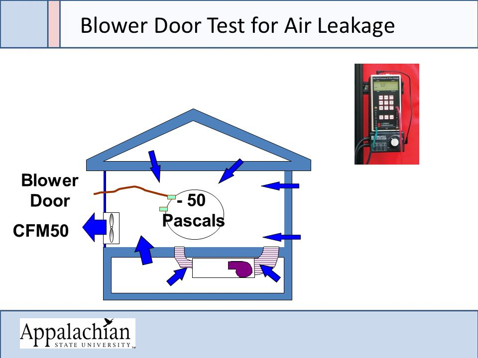 CFM50 Blower Door - 50 Pascals Blower Door Test for Air Leakage