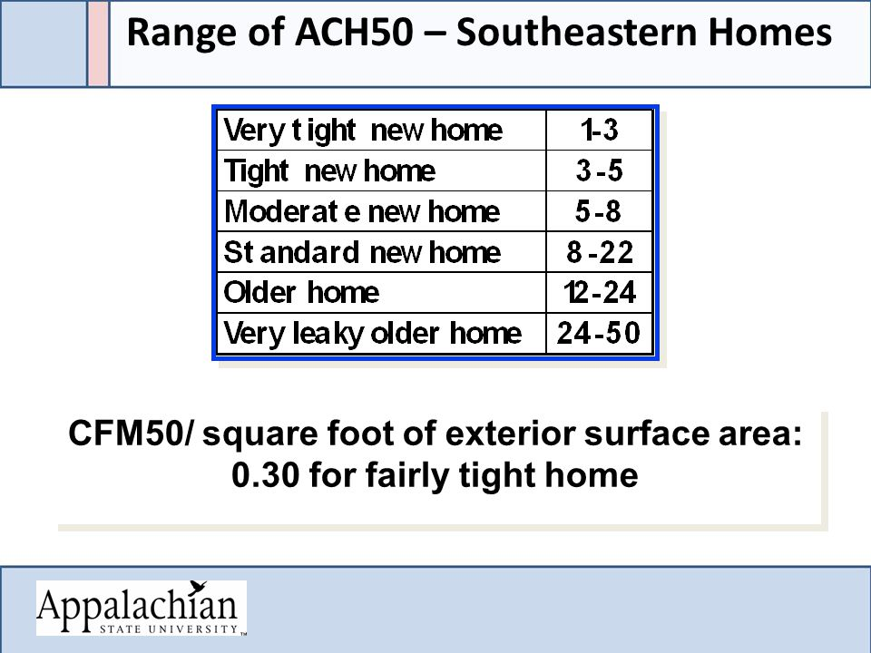 CFM50/ square foot of exterior surface area: 0.30 for fairly tight home CFM50/ square foot of exterior surface area: 0.30 for fairly tight home Range of ACH50 – Southeastern Homes