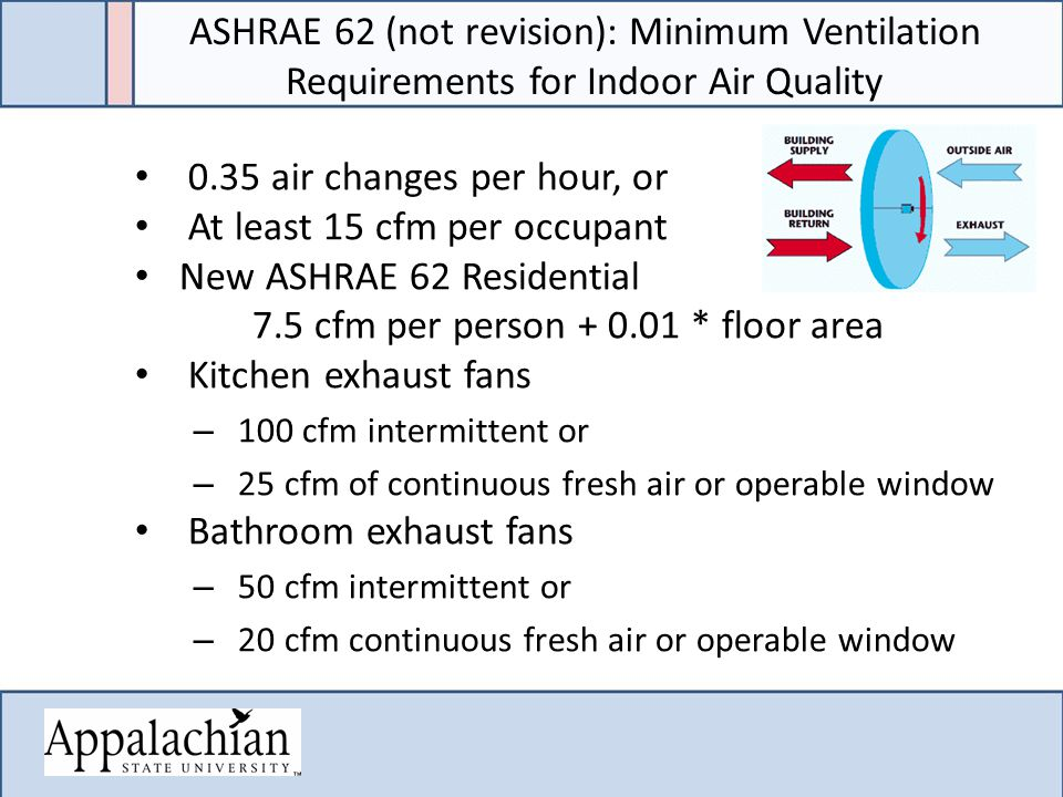 0.35 air changes per hour, or At least 15 cfm per occupant New ASHRAE 62 Residential 7.5 cfm per person * floor area Kitchen exhaust fans – 100 cfm intermittent or – 25 cfm of continuous fresh air or operable window Bathroom exhaust fans – 50 cfm intermittent or – 20 cfm continuous fresh air or operable window ASHRAE 62 (not revision): Minimum Ventilation Requirements for Indoor Air Quality