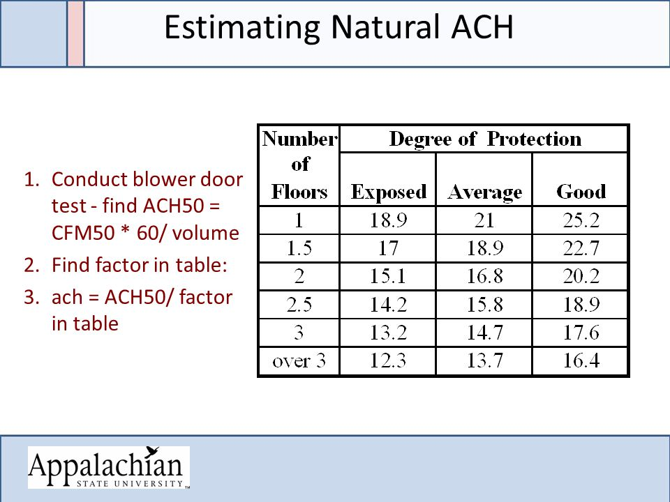 1.Conduct blower door test - find ACH50 = CFM50 * 60/ volume 2.Find factor in table: 3.ach = ACH50/ factor in table Estimating Natural ACH