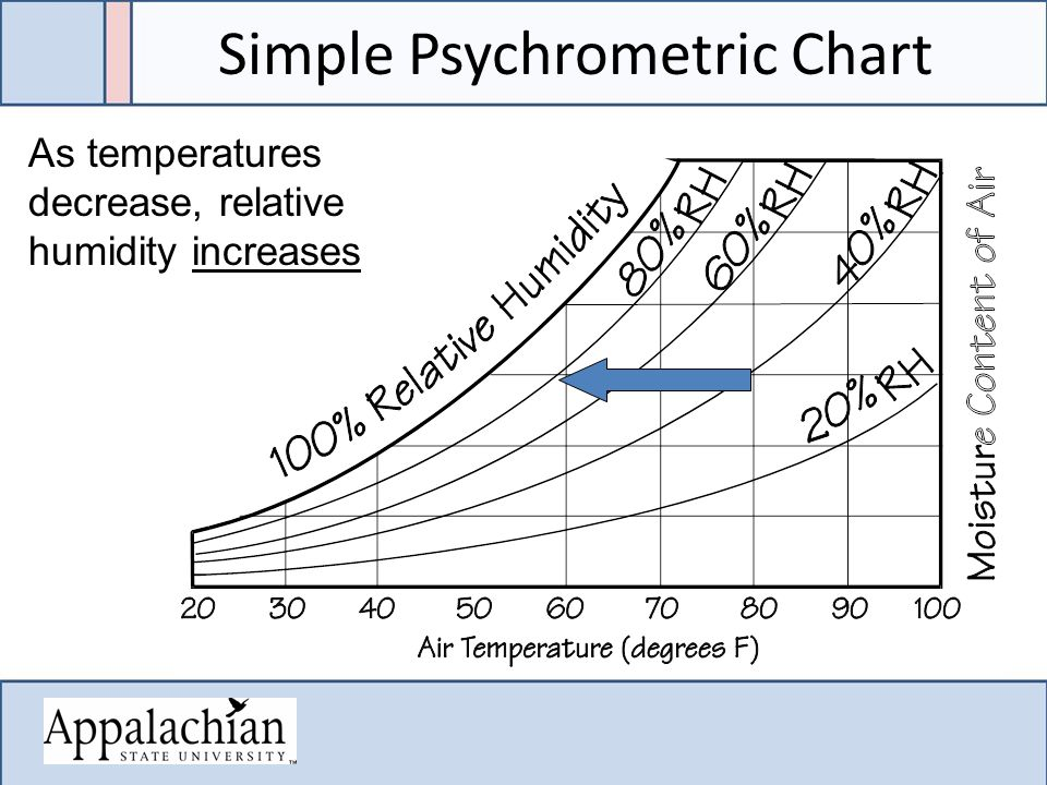 Simple Psychrometric Chart As temperatures decrease, relative humidity increases