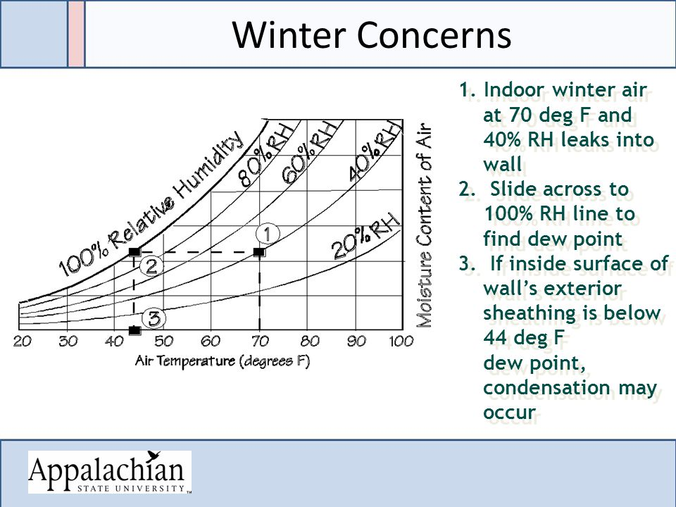 1. Indoor winter air at 70 deg F and 40% RH leaks into wall 2.