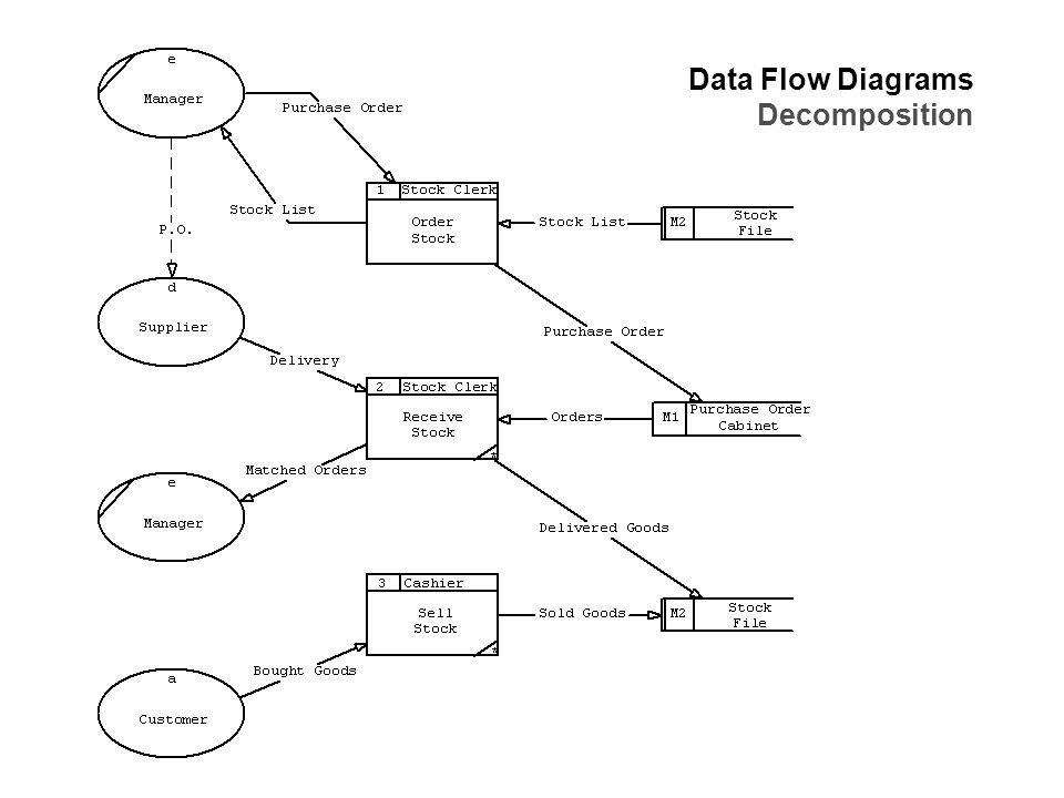 Data Flow Modelling Concepts  Data Flow Diagrams  External