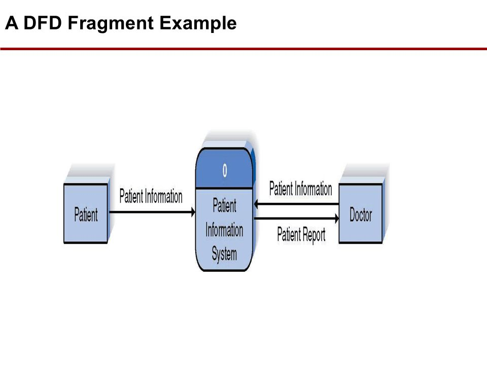Data flow modelling concepts data flow diagrams external 36 steps in building dfds build the context diagram create dfd fragments for each scenario organize dfd fragments into level 0 decompose level 0 ccuart Image collections