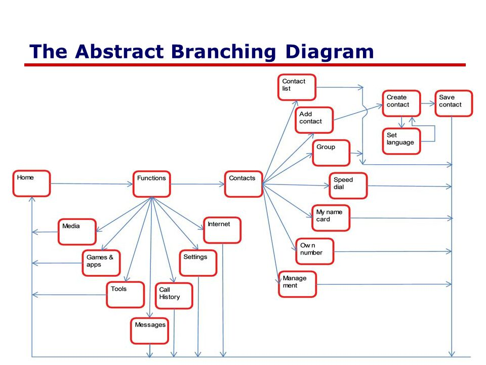 The Branching Storyboard Chapter 43 In Sketching The User Interface