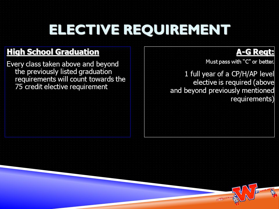 ELECTIVE REQUIREMENT High School Graduation Every class taken above and beyond the previously listed graduation requirements will count towards the 75 credit elective requirement A-G Reqt: Must pass with C or better.