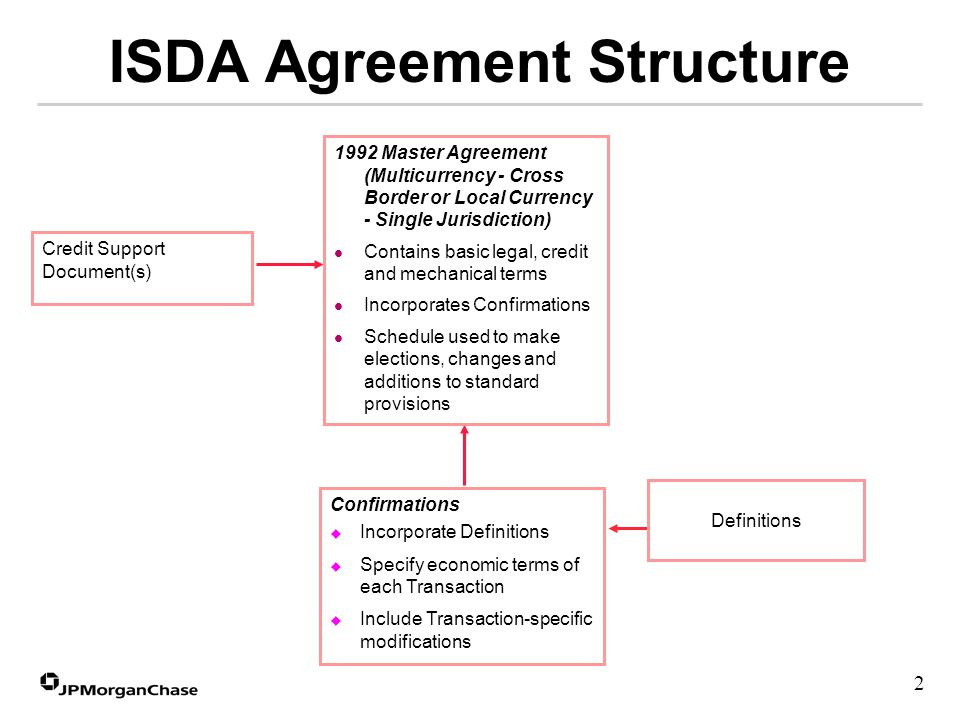 Use Of Isda Definitions Overview Of The 2000 Isda Definitions Use