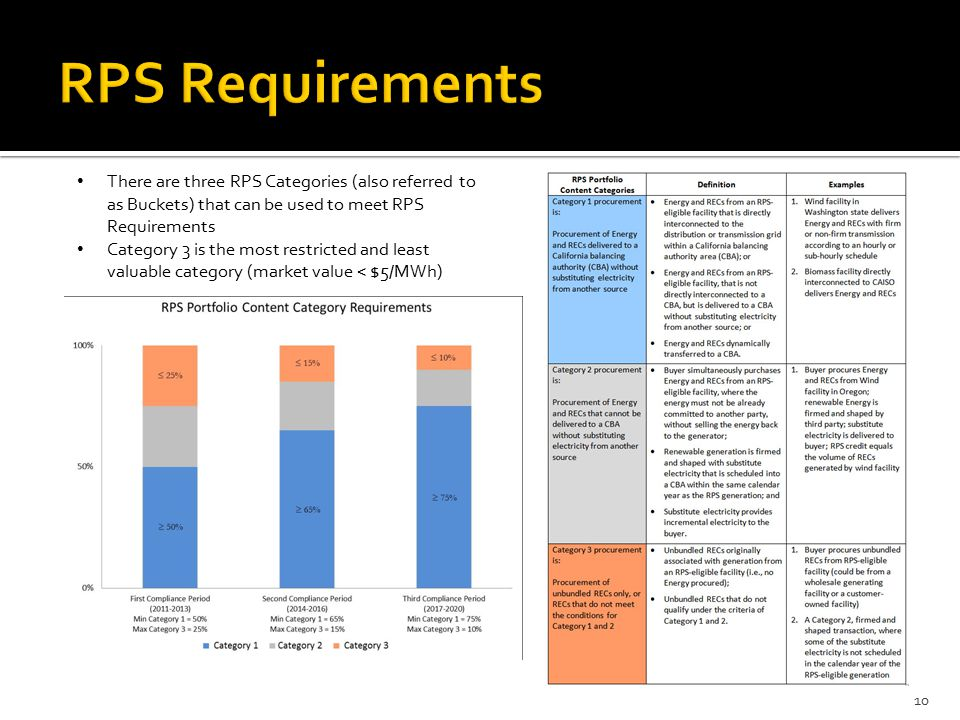 10 There are three RPS Categories (also referred to as Buckets) that can be used to meet RPS Requirements Category 3 is the most restricted and least valuable category (market value < $5/MWh)