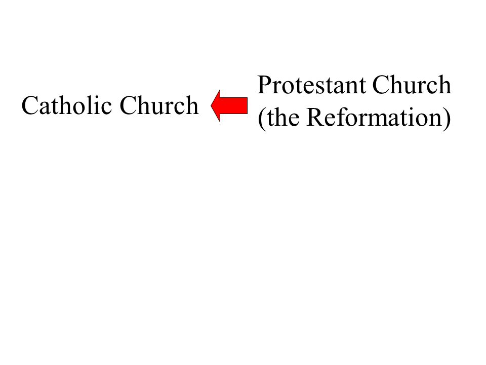 Protestant Church (the Reformation) Catholic Church