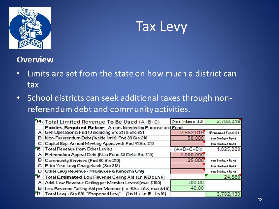 Overview Limits are set from the state on how much a district can tax.