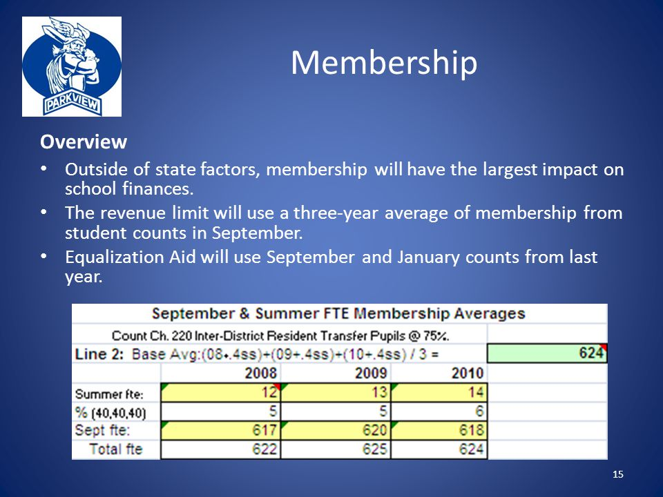 Membership Overview Outside of state factors, membership will have the largest impact on school finances.