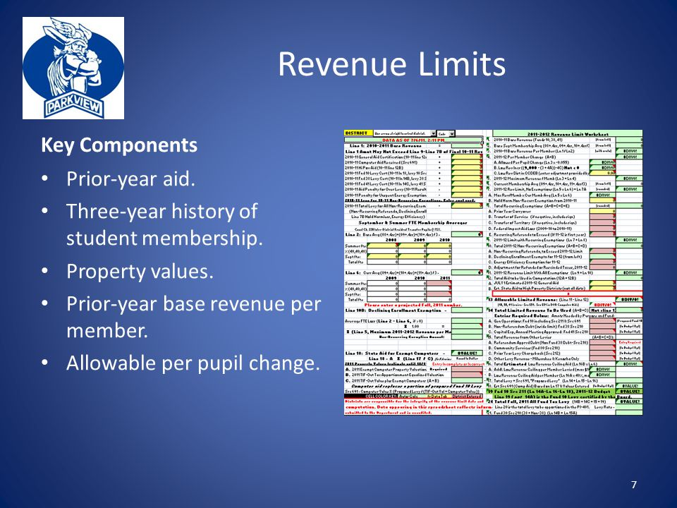 Revenue Limits Key Components Prior-year aid. Three-year history of student membership.