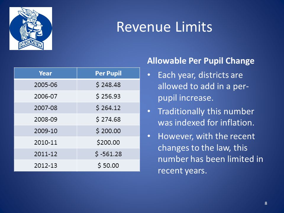 Revenue Limits YearPer Pupil $ $ $ $ $ $ $ $ Allowable Per Pupil Change Each year, districts are allowed to add in a per- pupil increase.