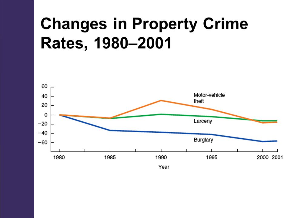 Changes in Property Crime Rates, 1980–2001